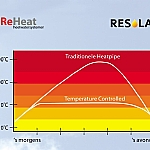 Thermo Controlled Heat Pipe