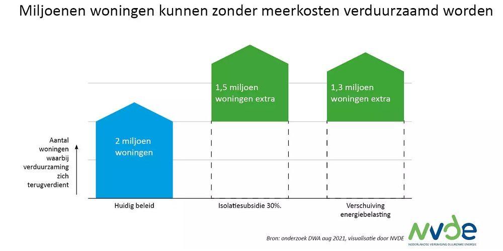 Twee miljoen woningen nu al betaalbaar te verduurzamen