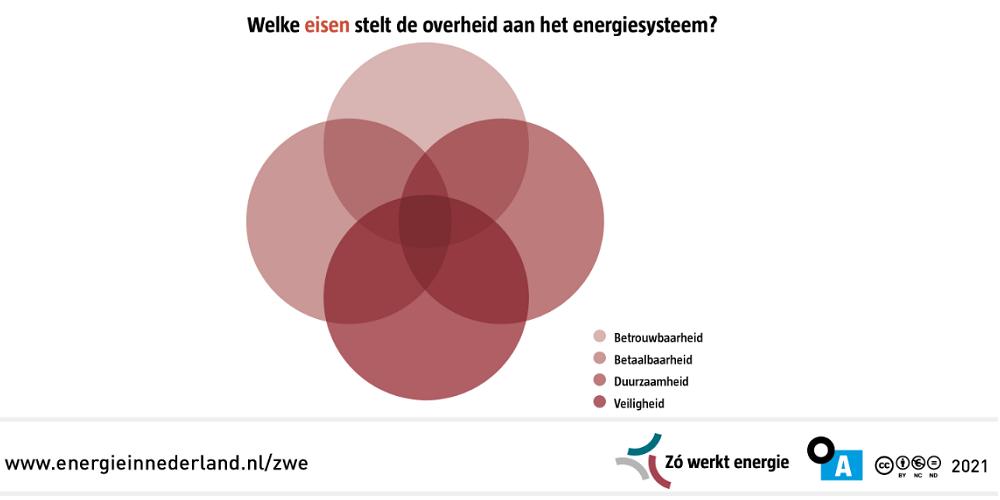 Zó werkt energie in Nederland: basis voor de energietransitie?